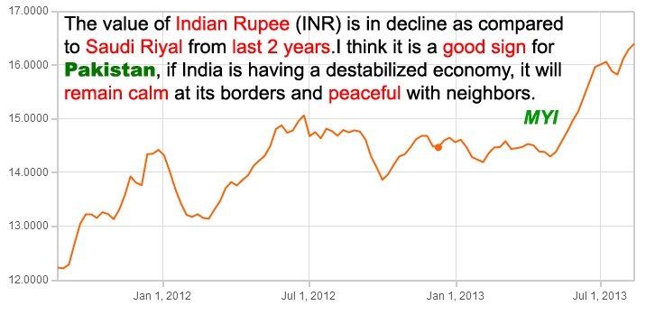 decline in rupee value As the value of rupee the discovery of vast quantities of silver in the united states and various european colonies resulted in a decline in the value of.